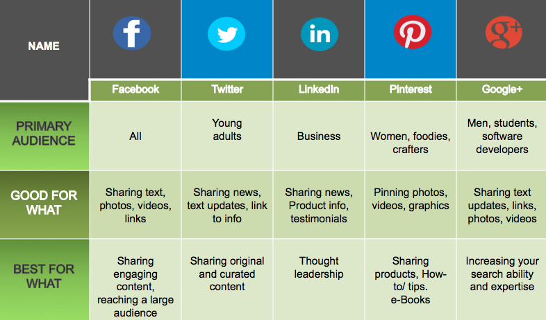 Choose social platform based on usage and audience demographics